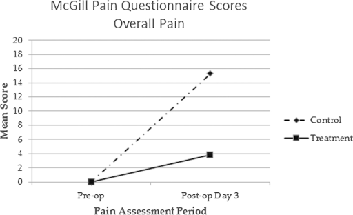 McGill Pain Questionnaire scores assessing overall physical pain. Abbreviations: pre-op, preoperative; post-op, postoperative.