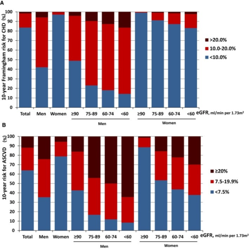 A, Distribution of estimated 10‐year Framingham risk for coronary heart disease (CHD) in the CVD and diabetes mellitus–free Chinese adults ages 40 to 79 (REACTION 2011–2012), stratified by sex and estimated glomerular filtration rate (eGFR) groups (N=181 683). (B) Distribution of estimated 10‐year risk for a first hard atherosclerotic cardiovascular diseases (ASCVD) event in the CVD‐free Chinese adults ages 40 to 79 (REACTION 2011–2012), stratified by sex and eGFR groups (N=225 005). REACTION indicates Risk Evaluation of cAncers in Chinese diabeTic Individuals: a lONgitudinal study.
