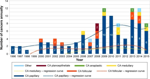Thyroid cancer in postoperative specimen histopathology: 1996–2015.Abbreviation: CA, cancer.
