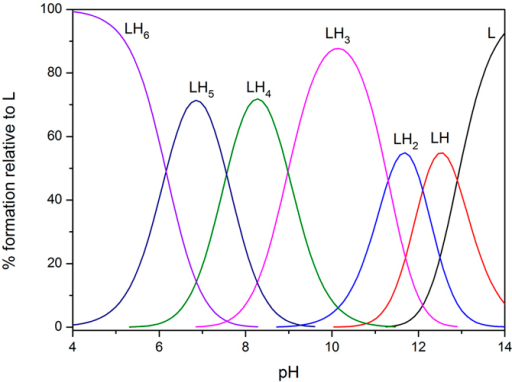 Species distribution curves calculated for the ligand L1H6, the charge number are omitted for clarity; conditions: [L1H6] = 2 × 10−5 M.