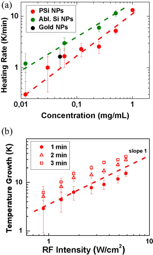 Assessment of heating rates in RF radiation-induced hyperthermia using nanosensitizers.(a) Heating rate of aqueous suspensions of PSi NPs with different concentrations (red circles), LA-Si NPs (green circles) and gold nanoparticles (black circles) under RF exposure at 5 W/cm2. Dashed lines represent linear fits of the experimental data. (b) Temperature increase of an aqueous suspension of PSi NPs with concentration of 1 mg/mL under its RF irradiation for 1 min. (squires), 2 min. (triangles), and 3 min (circles). Dashed line represents a linear fit of the experimental data.