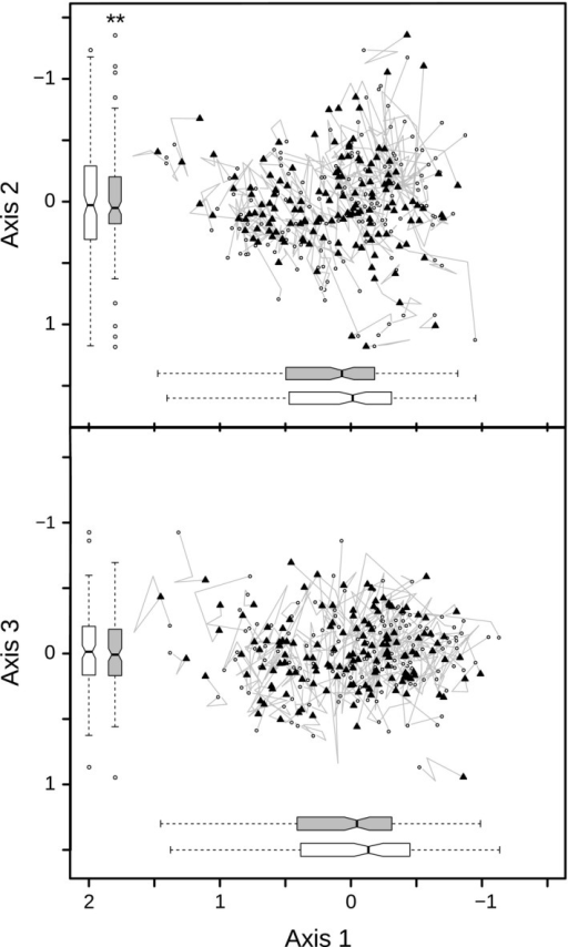 Results of the nonmetric multidimensional scaling ordination plot (stress = 15.8) based on cover data of vascular plant species in plots (n = 143) of the herb layer: White dots represent the plot data from 1993, black filled triangles those from 2014. The gray paths indicate the movement of plots between the surveys. The 2005 and 2010 plot data were taken as vertices for the paths. The boxplots depict the variance of the survey years 1993 (white) and 2014 (gray). Asterisks symbolize whether there was a significant change in homogeneity of variance (*p < .05, **p < .01, ***p < .001)