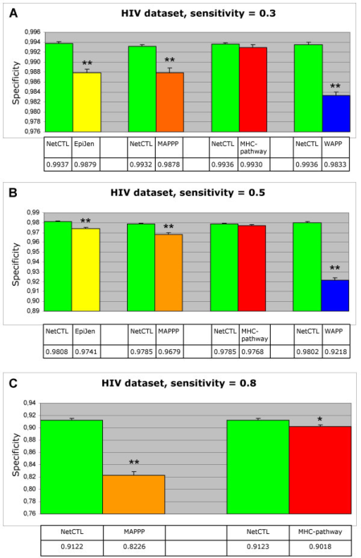 Comparing specificities. The HIV dataset has been used for the analysis. In order to include epitopes restricted to as many supertypes as possible, NetCTL-1.2 is compared to each of the other methods separately. For each comparison, only predictions for supertypes that the test method covers are included. The average specificity is found at a predefined average sensitivity using either NetCTL-1.2 or one of the four test methods (EpiJen, MAPPP, MHC-pathway, WAPP). A: Average sensitivity = 0.3, B: Average sensitivity = 0.5, C: Average sensitivity = 0.8. Only NetCTL-1.2, MAPPP and MHC-pathway provide enough predicted scores to obtain a sensitivity of 0.8. The error bars are the standard error. ** The difference is significant at P < 0.01. * The difference is significant at P < 0.05.