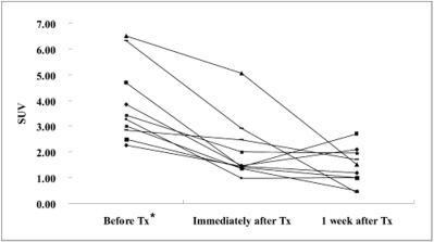 Line graph shows the chronological SUV changes of the VX2 liver tumors in each animal. Seven animals showed a gradually decreased SUV, but the other three animals showed rising tendency of FDG uptake at one week after treatment. * Tx = treatment.