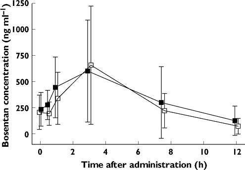 Arithmetic mean (±SD) plasma concentration vs. time profiles of bosentan in paediatric pulmonary arterial hypertension patients after multiple-dose administration of bosentan at a dose of 2 and 4 mg kg−1 b.i.d. (n= 11). 2 mg kg−1 (); 4 mg kg−1 ()