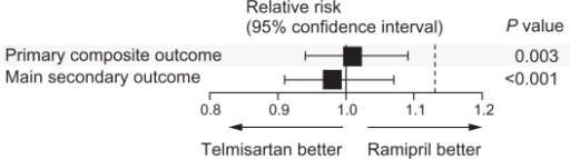 Comparison of telmisartan and ramipril for the relative risk of the primary and secondary outcomes of ONTARGET (ONgoing Telmisartan Alone and in combination with Ramipril Global Endpoint Trial). The primary composite outcome was death from cardiovascular causes, myocardial infarction, stroke, or hospitalization for heart failure. The main secondary outcome was death from cardiovascular causes, myocardial infarction, or stroke. The P value is for the comparison with the noninferiority margins.Copyright © 2008. Reproduced with permission from ONTARGET Investigators; Yusuf S, Teo KK, Pogue J, et al. Telmisartan, ramipril, or both in patients at high risk for vascular events. N Engl J Med. 2008;358:1547–1559.17