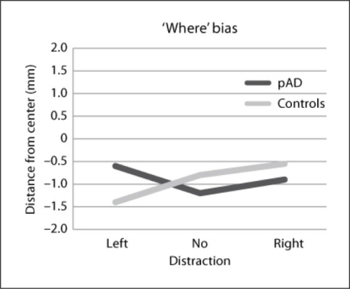 the effects of visual distraction on Driver distraction has become a major concern for transportation safety due to the increasing use of in-vehicle devices to reduce safety risk, it is crucial to understand how fundamental.