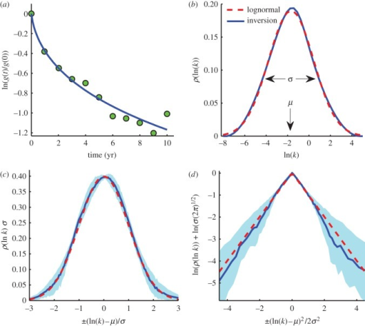 Rate distributions of plant-matter decay. (a) Litter decay from a LIDET dataset. Circles are data points. The curve is the predicted decay corresponding to the forward Laplace transform of the solid (blue) curve in (b). (b) Solid curve (blue) is the solution ρ(ln k) to the regularized inverse problem. Dashed curve (red) is a Gaussian distribution fit to ρ(ln k). σ2 is the variance of the Gaussian and μ is its mean. (c) (b) shows just one inversion, whereas the solid curve (blue) is the average of the 182 solutions ρ(ln k) having non-zero variance, each rescaled by the dataset-dependent parameters μ and σ. Dashed curve (red) is a Gaussian with zero mean and unit variance. The shaded area contains the middle 68% of the numerical inversion results. (d) Logarithmic transformation of the results of (c), where the dashed (red) straight lines indicate an exact lognormal distribution.