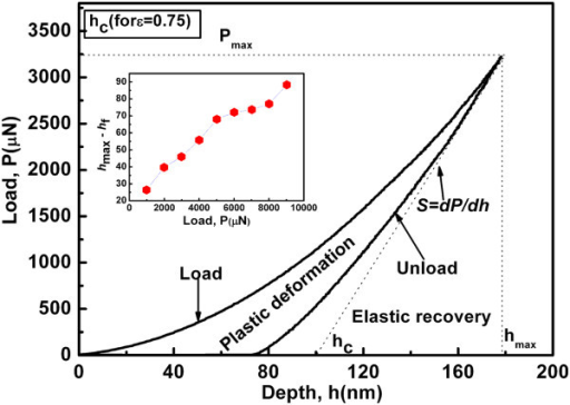 Typical load-depth curve obtained from nanoindentation,Pmax = 3,250 μN. Inset shows the elastic recovery (hmax − hf) as a function of applied load.