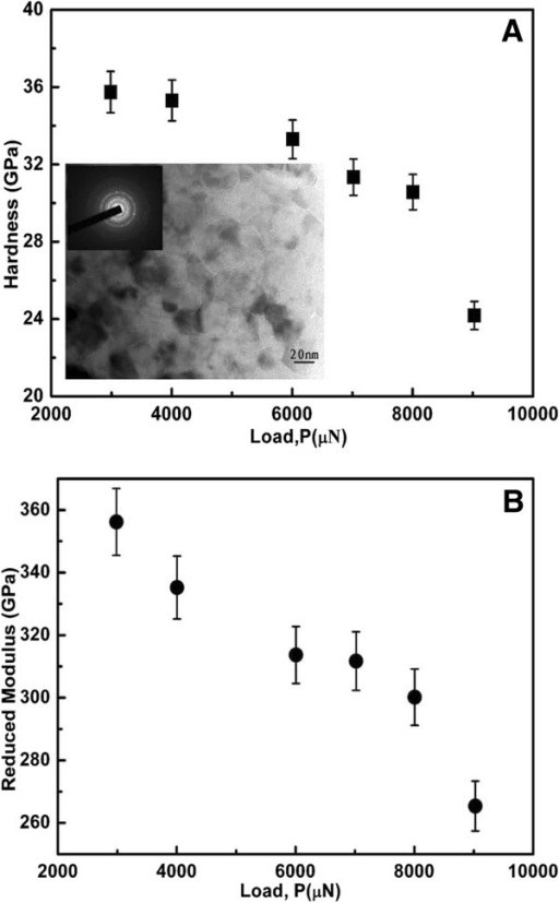 Hardness (A) and Young's modulus (B) as a function of applied load. Inset shows TEM image of the sample.