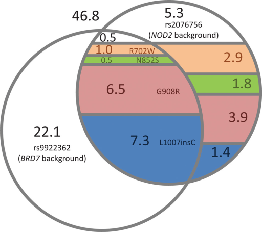 venn diagram of carriers for chromosome 16 haplotype variants among healthy controls numbers indicate the