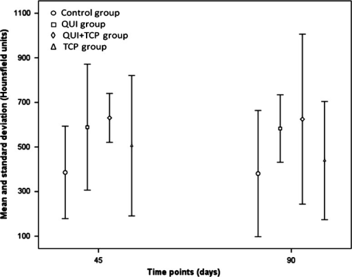 Mean and standard deviation of radiodensity in Hounsfield units (HU) at 45 and 90 days. Osteotomized area received the treatments; C control, QUI chitosan only, QUI+TCP chitosan in combination with tricalcium phosphate (TCP), TCP TCP only