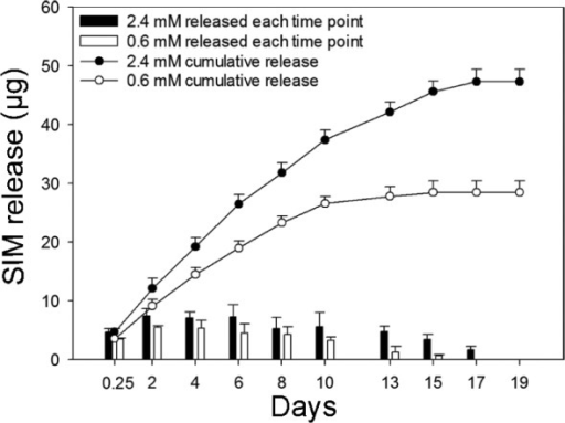 Simvastatin (SIM) release. Release profile of SIM from alginate-coated TiO2 scaffolds containing 2.4 mM and 0.6 mM SIM after 19-day incubation at 37°C. Bar graph shows the amount of SIM released after each time point. Line graph represents cumulative amount of SIM released up to 19 days. Values represent the mean ± SD.SD: standard deviation.