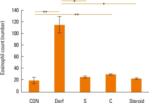 Eosinophil counts in the nasal mucosa of each study group. Error bars represent standard deviations. *P<0.05 vs the Derf group; **P<0.05 vs the control group.