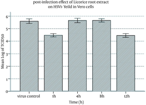 Postinfection Effect of Licorice Root Extract on HSV-1 Yield in Vero Cells.After infecting the monolayer cells with HSV-1 and one-hour incubation period, nontoxic concentration of the extract in DMEM was added to the monolayer cells after one, four, eight, and twelve hours of viral infection. The 24-well plates were incubated in CO2 incubator at 37℃ and monitored daily up to seven days. Viral titer was determined by the endpoint dilution method and calculated 50% tissue cellular infectious dose (TCID50) was compared to the control virus sample preparation.