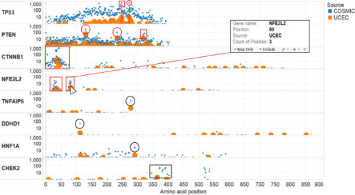 "HotSpotter identification of potential mutation hotspot sites/regions in the TCGA UCEC data set. The y-axis demarcates the names of genes and frequency of mutations within each gene. The x-axis demarcates the amino acid position within the protein product for each mutation. Orange dots (intentionally large for quick visualization) and their vertical position represent the frequency of mutation at a specific site in the UCEC test set. Blue dots (intentionally smaller) and their vertical position represent the frequency of mutations at specific sites in the COSMIC dataset. For non-substitution mutations, the first amino acid at which the alteration occurs is used as the ""position""."