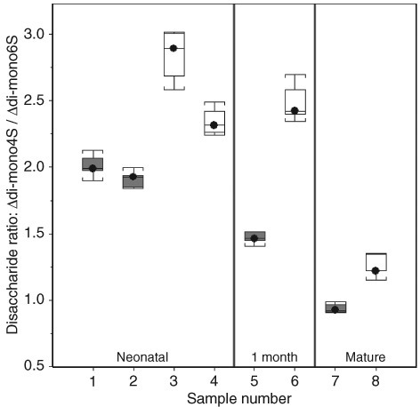 Ratios of Δdi-mono4S to Δdi-mono6S in chondrodysplastic and control Texel sheep of different ages. Gray plots are chondrodysplastic animals; white plots are control animals. The ratios are lower in affected animals of all ages (P ≤ 0.0001).