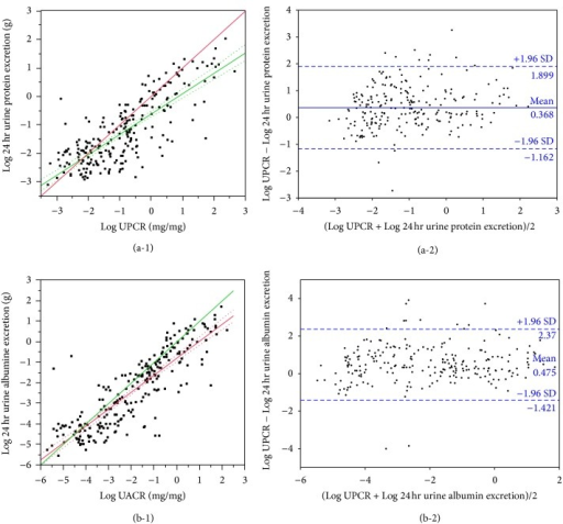Distribution of urine estimation ratios to 24 hr urine measurements. (a-1) UPCR versus 24 hr urine protein excretion. Correlation r = 0.79, 95% CI 0.74–0.83. Bold line: line of identity; fine line: regression line; dotted lines: 95% CI of the regression line. (a-2) Limits of agreement of Log-transformed UPCR and 24 hr urine protein excretion. (b-1) UACR versus 24 hr urine albumin excretion. Correlation r = 0.86, 95% CI 0.82–0.89. Bold line: line of identity; fine line: regression line; dotted lines: 95% CI of the regression line. (b-2) Limits of agreement of Log-transformed UACR and 24 hr urine albumin excretion.