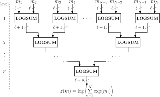 Circuit diagram for the logsum operation for any N inputs.The logsum of N elements is computed using a hierarchical structure, computing the logsum of two elements at a time. After each level the number of bits required to represent the output increases by 1. If the inputs are represented by ℓ bits, the output will be represented by ℓ+p bits, with p = ⌈log2N⌉.