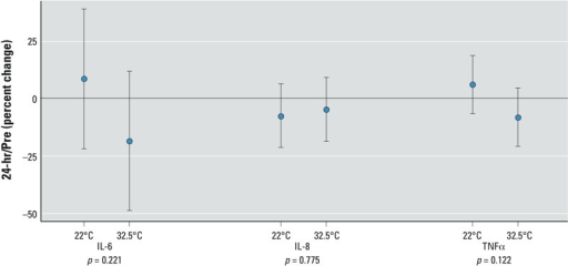 Markers of inflammation after 2 hr ozone exposure at 0.3 ppm, with effects for moderate (22°C) and high (32.5°C) temperatures; the effect of ozone on systemic inflammation markers on the late time point is shown. The mean (effect size) and 95% CIs for 16 subjects are shown. p-Values are for ozone–temperature interaction.