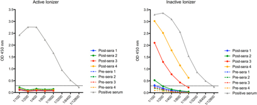 Active ionizer prevents aerosol transmitted influenza virus (H3N2, Pan/99) infection between guinea pigs.While the active ionizer prevented 4 of 4 exposed guinea pigs from developing an immune response to influenza virus, 3 of 4 animals were infected when the inactive ionizer was used. Graph shows antibody titers by ELISA before infection (pre-serum 1, 2, 3 and 4) and at day 21 post-exposure to influenza virus (post-serum 1, 2, 3 and 4). Briefly, influenza virus H1N1; (SBL Influenza Vaccine, Sanofi Pasteur, Lyon, France) were coated on ELISA plates and incubated with two-fold dilutions of pre- and post- guinea pig sera, followed by biotinylated rabbit-anti-guinea pig antibody, HRP conjugated streptavidin and TMB substrate as described in Methods. Cut off (dashed line) value (0.284 OD) was the mean of the negative controls +2SD.