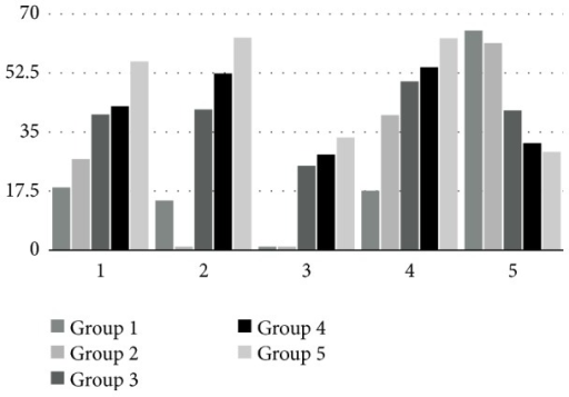Mean functional scores in groups according to temperature scores. 1: mean Rosén-Lundborg score. 2: mean cold intolerance score. 3: mean static 2-point discrimination test. 4: mean Semmes-Weinstein monofilament test score. 5: mean DASH score (the lower the score, the better the result) (all scores are given in percentages for clarity).