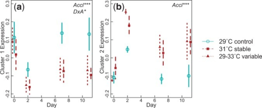 "Expression of gene clusters or ""eigengenes"" with correlated gene expression (>0.6 correlation) in Acropora nana samples after acute heat stress. Eigengene expression is represented by the first principle component of the cluster. We grouped this value by acclimation treatment and day to visualize changes in expression of gene clusters due to acclimation. Error bars indicate the 95% confidence interval surrounding the mean. Significant factors are shown in upper right corner for each cluster."