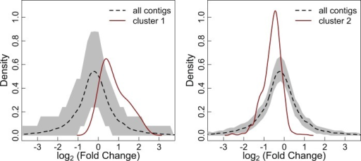 Heat stress response of acclimation-affected gene clusters. The red line shows the probability density of the log2 fold change between stressed and nonstressed samples for a given cluster, identified by comparing gene expression of heat-stressed samples across acclimation treatments. The dotted black line shows the  expectation—the log2 fold change between stressed and nonstressed samples for all contigs—and the gray envelope shows the 95% confidence interval for a randomly sampled group of contigs of the same size as the cluster. The left panel shows cluster 1 (n = 71), which is upregulated during heat stress, whereas the right panel shows cluster 2 (n = 709), which is downregulated during heat stress.