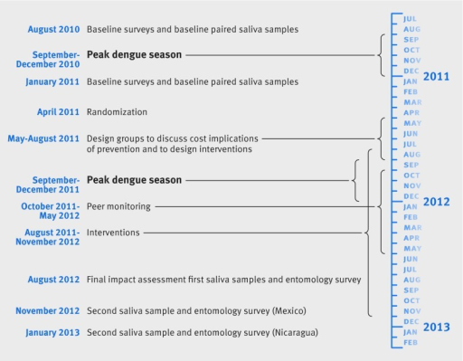 Fig 2 Timeline of study of evidence based community mobilization for dengue prevention in Nicaragua and Mexico