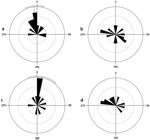 Orientation response of bed bugs in the four treatment groups: females in the presence of host breath (a), females in the absence of host breath (b), males in the presence of host breath (c), males in the absence of host breath (d). The rose diagram is a circular histogram, measured in degrees, progressing clockwise from the location of the breathing tube at 0°. Dark bars radiating from the center outward indicate the weighted mean vector, αW, of the bugs, with longer bar indicating a higher frequency of bugs and shorter bars a lower frequency of bugs. If Rayleigh test showed significant deviation from circular uniformity (P < 0.05), then the average αW (white line) of the treatment group is shown with a 95% confidence interval.