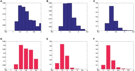 Histograms of univariate shape characteristics of all the synaptic vesicles included in this study. (A) Aspect ratio(a/c) in average over five asymmetric synapses. (B) Aspect ratio(b/c) in average over five asymmetric synapses. (C) Aspect ratio(a/b) in average over five asymmetric synapses. (D) Aspect ratio(a/c) in a symmetric synapse. (E) Aspect ratio(b/c) in a symmetric synapse. (F) Aspect ratio(a/b) in a symmetric synapse.