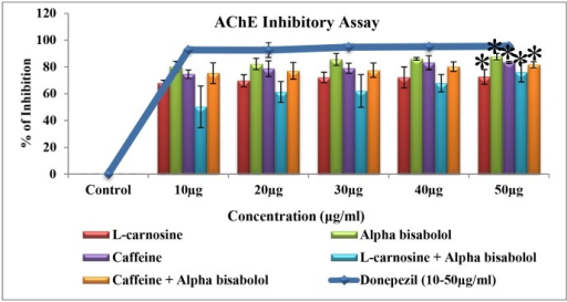 Acetylcholinesterase inhibitory activity of the active compounds (10–50 μg/ml).The result of AChE inhibitory activity clearly shows that among the different treatment groups, alpha-bisabolol alone treatment possessed a maximum AChE inhibitory activity(87%), with the IC50 value <10 μg/ml and showed significant inhibition (*p<0.1) at 50 μg/ml. Further, standard drug donepezil (IC50 value <6 μg/ml) and the compound of our interest, alpha-bisabolol displayed a significant inhibition on AChE. Values are expressed as Mean ± SD (n = 3).