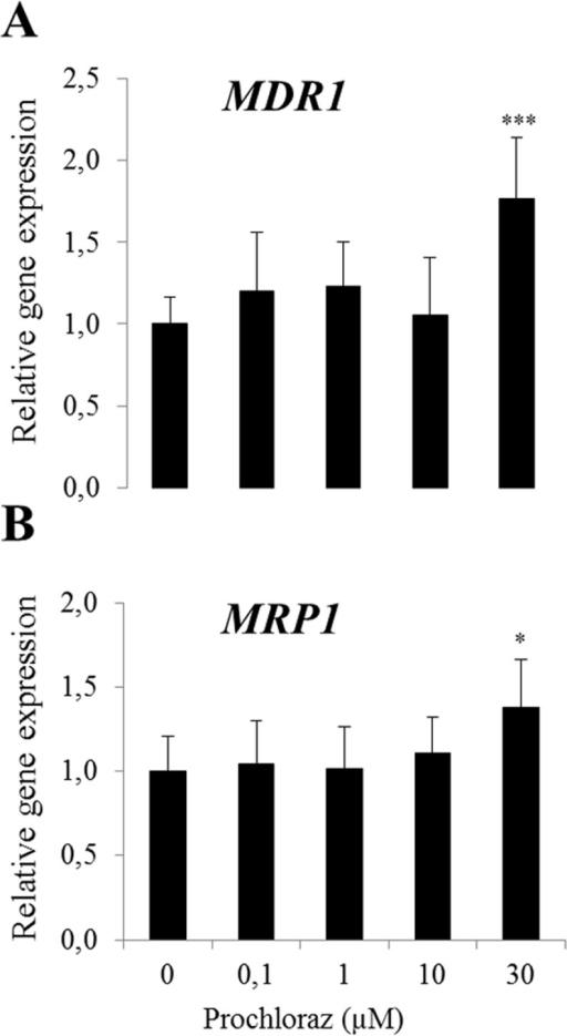 Relative gene expression of MDR1 (A) and MRP1 (B) following prochloraz treatment in BME-UV cells. Normalized gene expressions are presented as means ± SD; n = 8–12 pooled from 2 separate experiments. Statistically significant differences as compared to vehicle controls, **p≤0.01; ***p≤0.001.