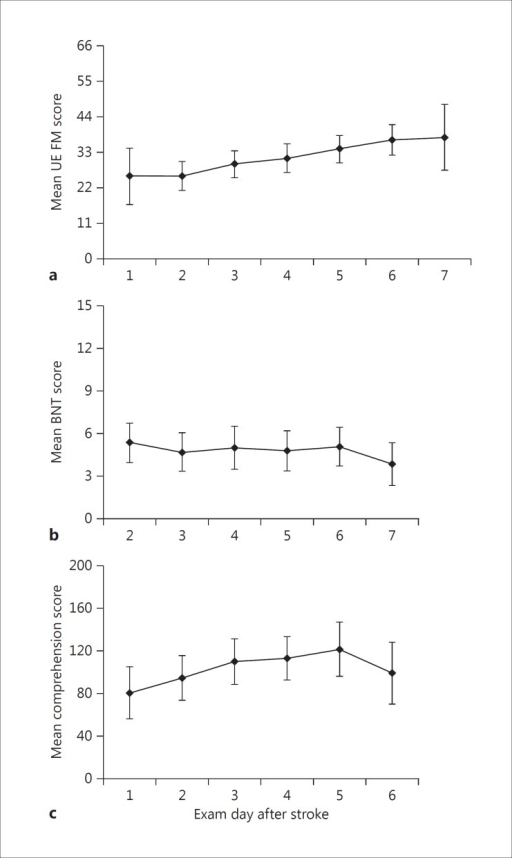 Mean scores on the upper-extremity (UE) FM test (a), mean scores on the BNT (b), and mean scores on the comprehension subtest of the WAB (c) as a function of days since stroke onset. Error bars denote 1 SD above and below the mean.