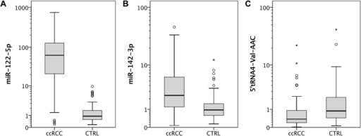 Validation of sncRNA expression using quantitative real-time PCR.The expression levels of 5′tRNA4-Val-AAC, miR-122-5p and miR-142-3p were different in ccRCC (n = 118) compared to normal (n = 74) renal tissue.