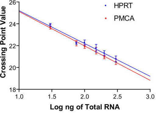 Standard curve to evaluate efficiency of RT-PCR reaction. The HPRT1 (blue circle) and PMCA4 (red diamond) primers were evaluated over a range of total RNA concentrations (30 ng-300 ng total RNA). The average crossing point values are given for the n = 4, and the error bars represent ± SD.