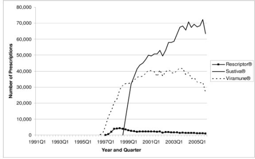 Utilization of NNRTI Antiretrovirals by Quarter in Medicaid: 1991–2005.