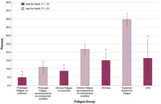 Percentage of subjects unemployed due to fatiguing illness *significantly different (P < .05) from corresponding fatigue group with exclusionary conditions, CFS and CFS-like are both compared with Explained Syndromic Fatigue. Bars represent 95% confidence intervals.