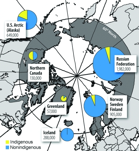 The circumpolar region and nonindigenous and indigenous populations of the Arctic. (Adapted from [17].)