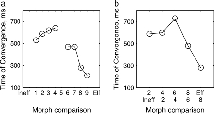 (a) The times of convergence to the Eff (or Ineff) response for each morph variant. This graph shows the time at which the responses to the morph variants were first no longer significantly different form those to Eff (or Ineff) stimulus (taken from the ANOVA, when P > 0.01). (b) The same ANOVA-based analysis as in a, but comparing the response to morphs 2 level apart, that is, to morph 2 versus Ineff, 4 versus 2, 6 versus 4, 8 versus 6, and Eff versus 8.