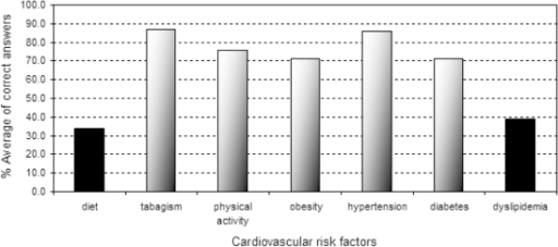 Patient knowledge about cardiovascular risk factors: % average of correct answers of 75 patients