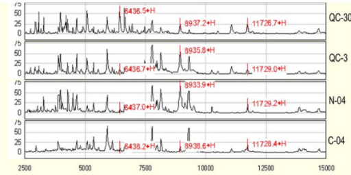 Raw peak spectra generated by two generations IMAC arrays. QC-30 and QC-3, a same QC sample on IMAC 30 and IMAC 3 in year 2008, respectively; N-04 and C-04, a normal and a cancer sample on IMAC 3 in year 2004.