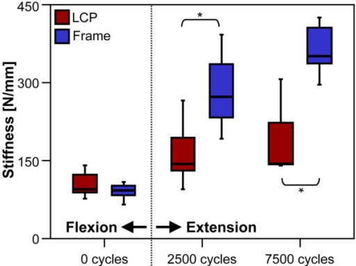 Construct stiffness. Stiffness obtained from quasi-static measurements for both study-groups at the beginning of the cyclic test in flexion, at the beginning of the cyclic extension test (after 2500 cycles) and after 7500 cycles. * indicates statistical significance.