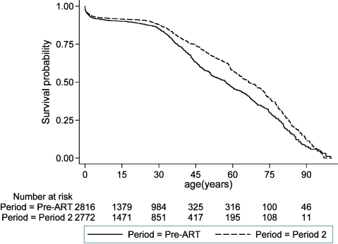 Probability of survival by age in years, separately for the pre-ART period and ART period 2.