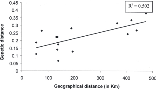Regression of genetic distance between the populations of eri silkworm, S.c. ricini against geographical distance between their places of collection.