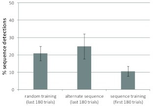 Percentage of participants who acquired their explicit knowledge within180 trials of the first encounter with the specific sequence. Error barsrepresent estimated standard errors for percent values.