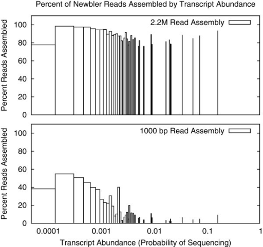 Newbler read usage by transcript sampling rate. Percentage of reads assembled, binned by transcript sequence abundance, for the 2.2M read and 1,000 bp read length Newbler assemblies. Fewer reads were assembled for transcripts with high abundance, particularly for the long read dataset.