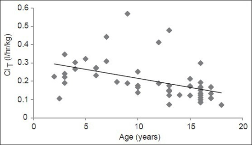 Correlation between age and vancomycin total body clearance. n=51; spearman- r=-0.6160; P-value=0.0001*, *P-value<0.001 considered significant