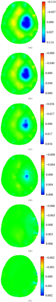 SEIT reconstructions of the simulated ischemic stroke lesions of different sizes. Images (a) to (f) are SEIT reconstructions corresponding to the simulated ischemic stroke lesion with a radius of 2.00, 1.50, 1.00, 0.50, 0.25, and 0.10 cm, respectively.