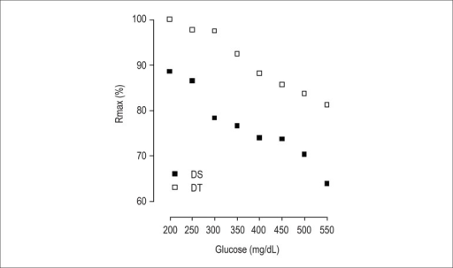 Correlation between blood glucose levels and the percentage of maximum responseof acetylcholine-induced relaxations in superior mesenteric artery rings of thegroups diabetic sedentary (A) and diabetic trained (B).